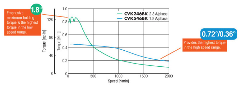 CVK series: 2-phase vs 5-phase speed and torque characteristics