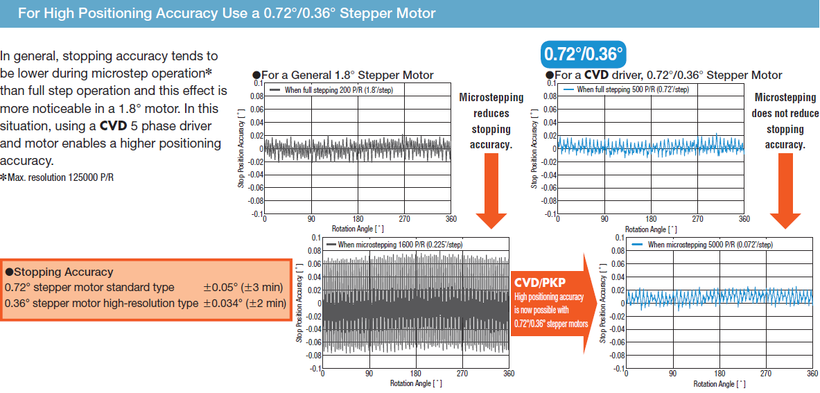 CVD drivers: high positioning accuracy