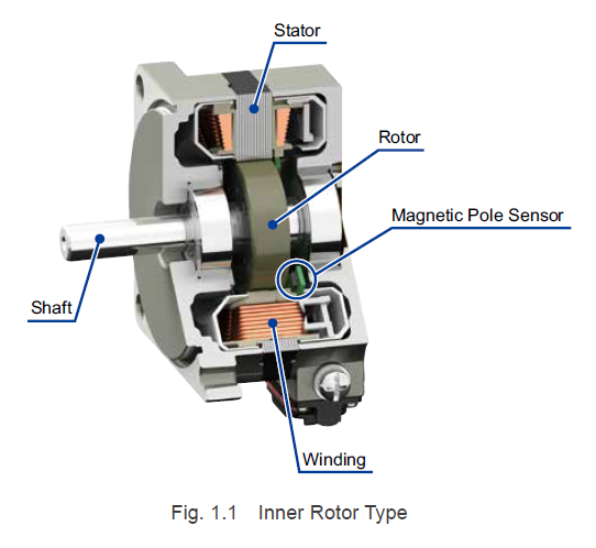Technical Manual Series: Types of Brushless Motors