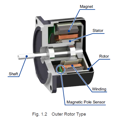 Brushless motor - outer rotor type