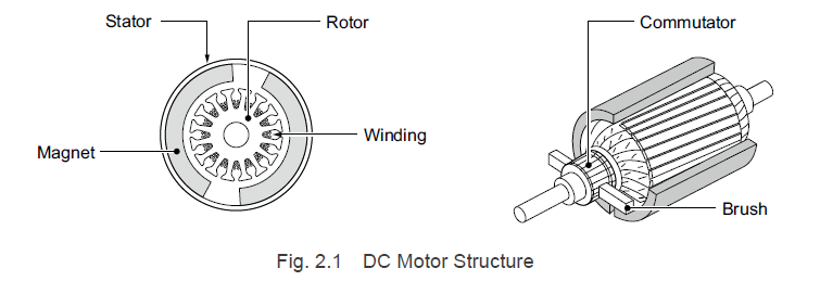 DC Motor Structure