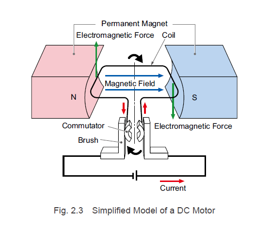 Simplified model of a DC motor