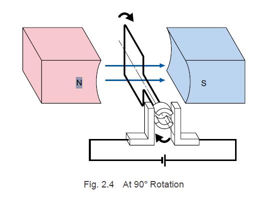 Brushless motor at 90° rotation