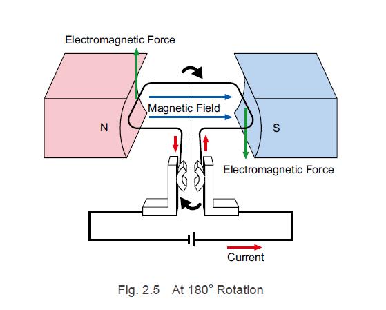 Brushless motor at 180° rotation