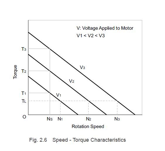 Brushless motor speed-torque characteristics