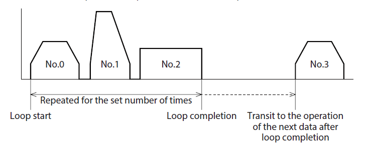 Motion sequence example