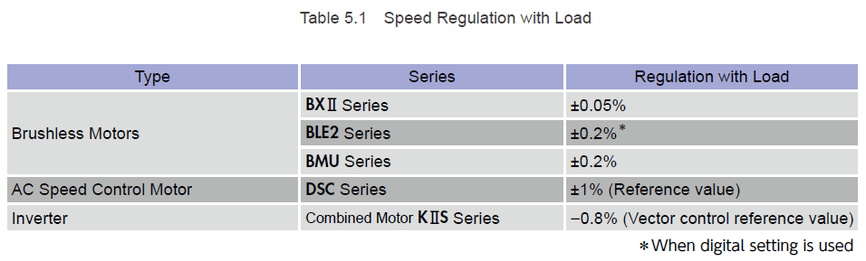 Compare motor speed regulation with load