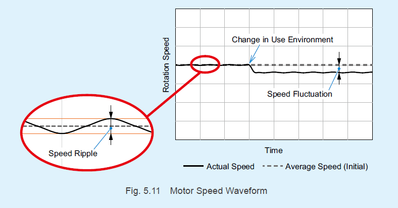 Differences between speed regulation and flutter characteristic