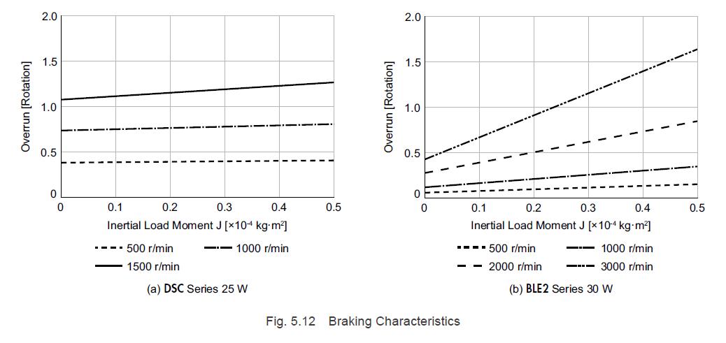 Overrun comparison: AC motor vs brushless motor