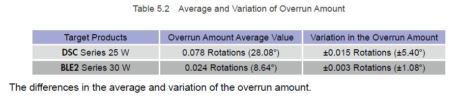 DSC AC vs BLE2 brushless motors: overrun comparison with 10:1 gear ratio