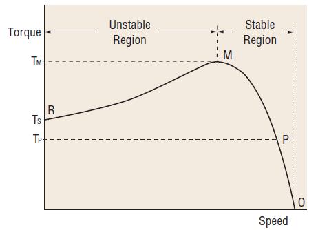 AC induction motor speed torque curve