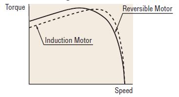 Reversible motor speed torque curve