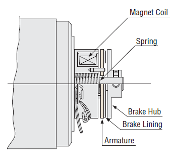 Electromagnetic brake structure on a motor