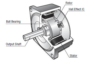 Brushless motor structure
