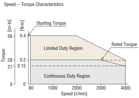 60W brushless motor performance characteristics