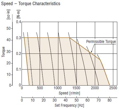40W AC motor + VFD speed torque curve