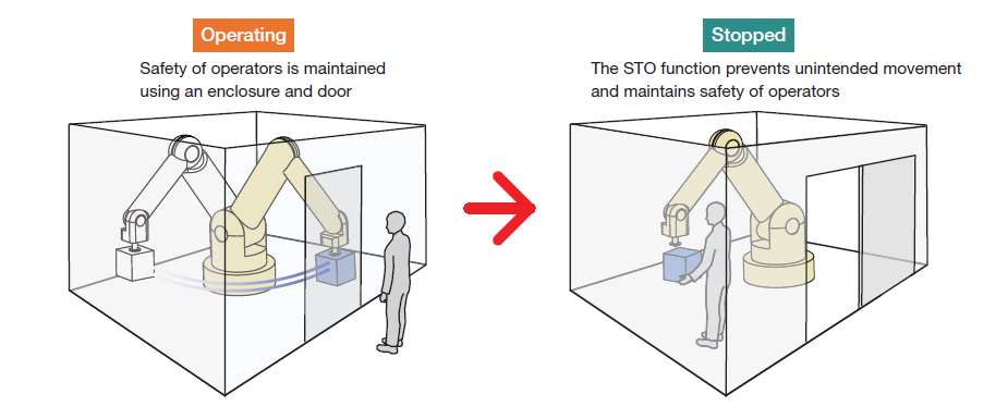How STO function is  used