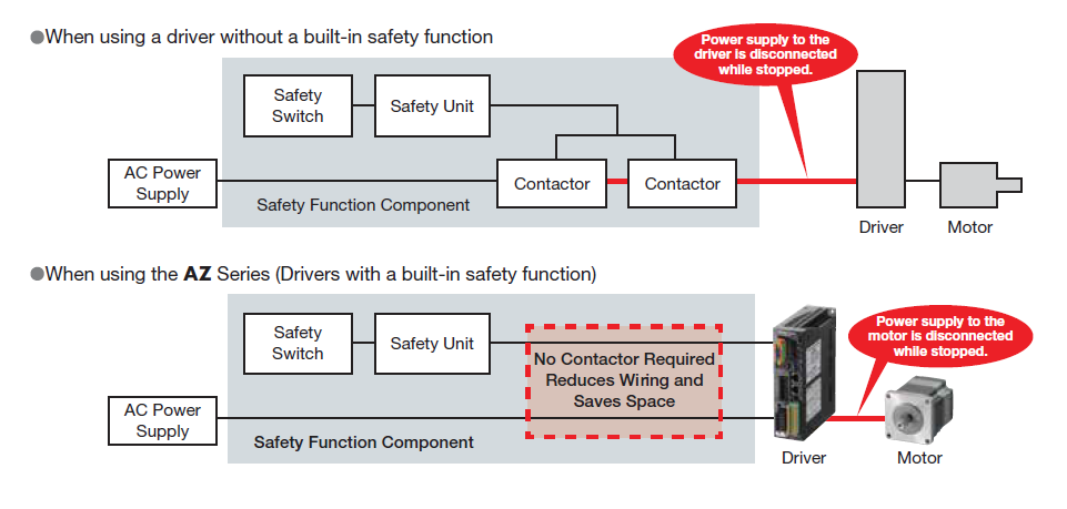 Differences with or without driver with built-in safety function