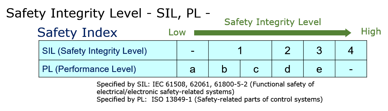 Safety integrity level - SIL, PL
