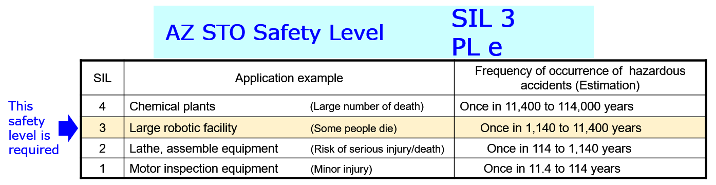 AZ STO safety level - SIL 3, PL e