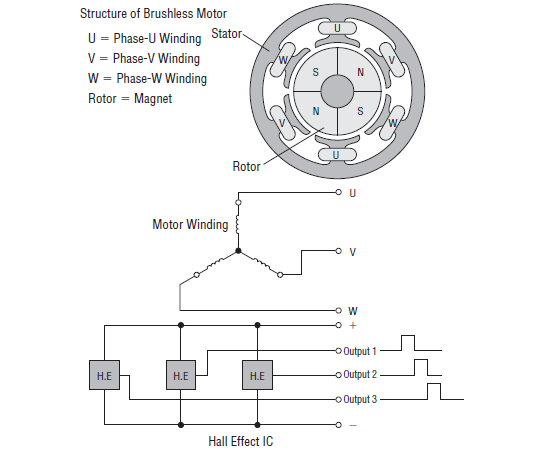 Brushless motor construction, winding, HE circuit